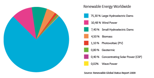 what are conventional sources of energy